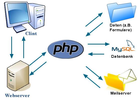 Programmierungsauftrag webentwicklung und webprogrammierung